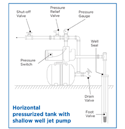 water worker horizontal installation multiple water well tank installation diagram well tank installation diagram #9