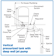 vertical well tanks
